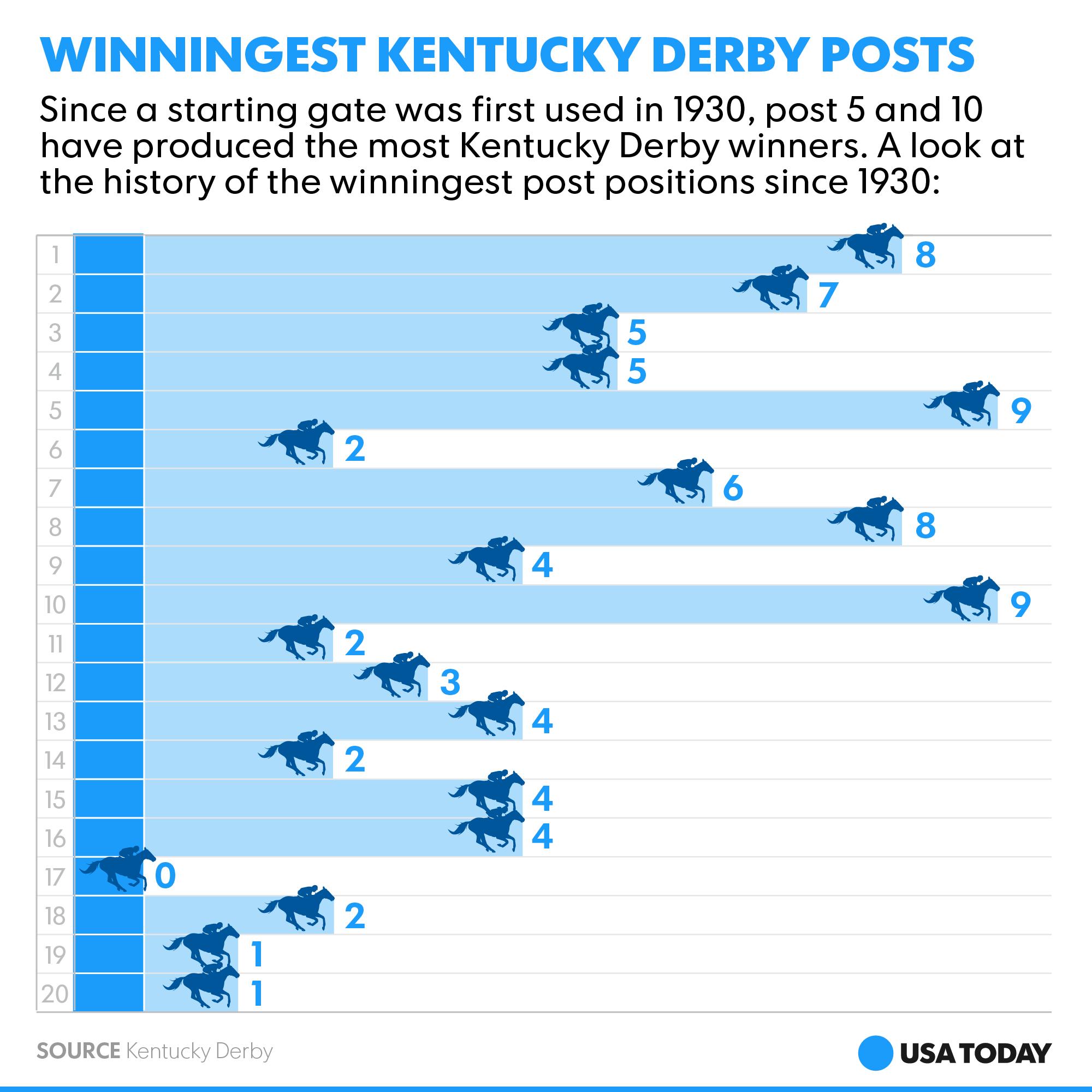 view kentucky derby online cfl odds