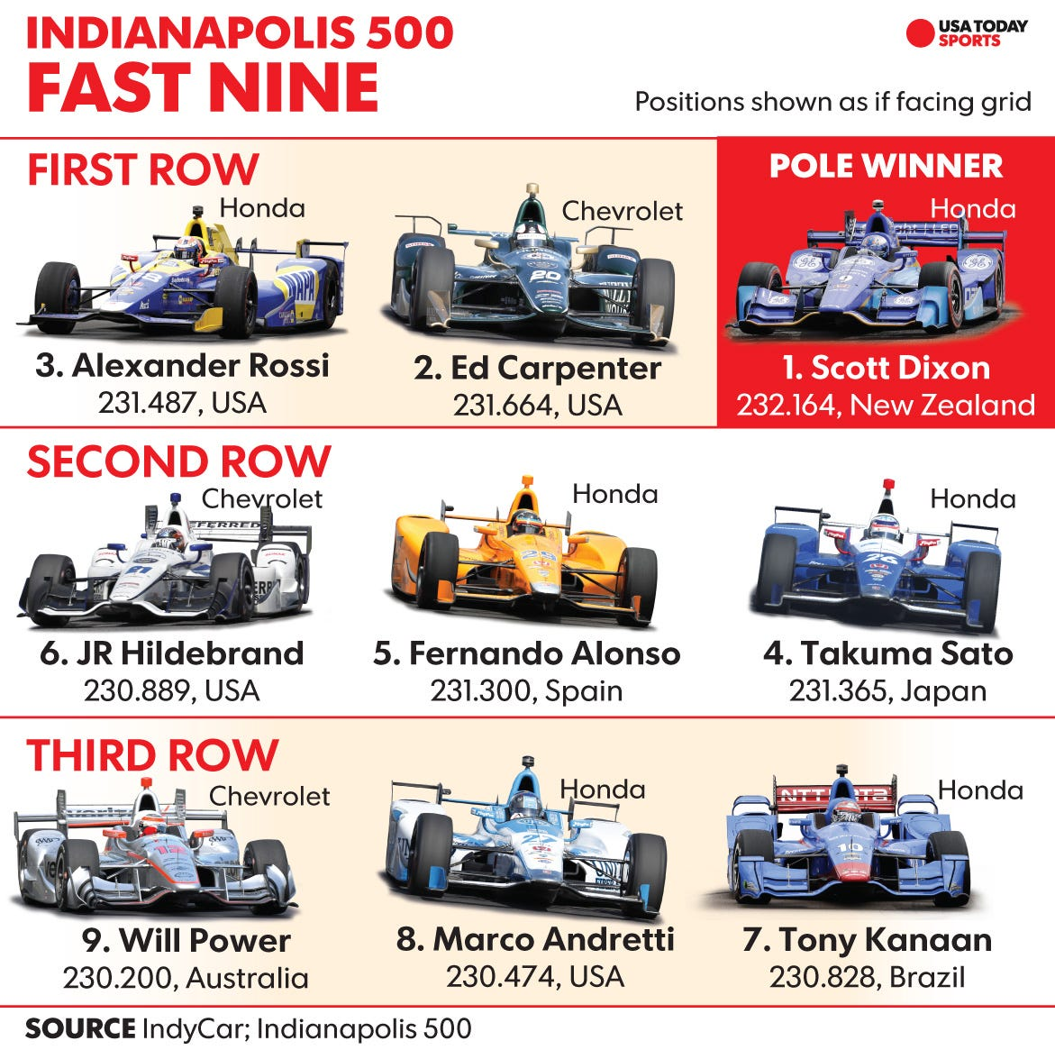 scott dixon wins indianapolis 500 pole with fastest speed in 21 years usa today sports. Black Bedroom Furniture Sets. Home Design Ideas