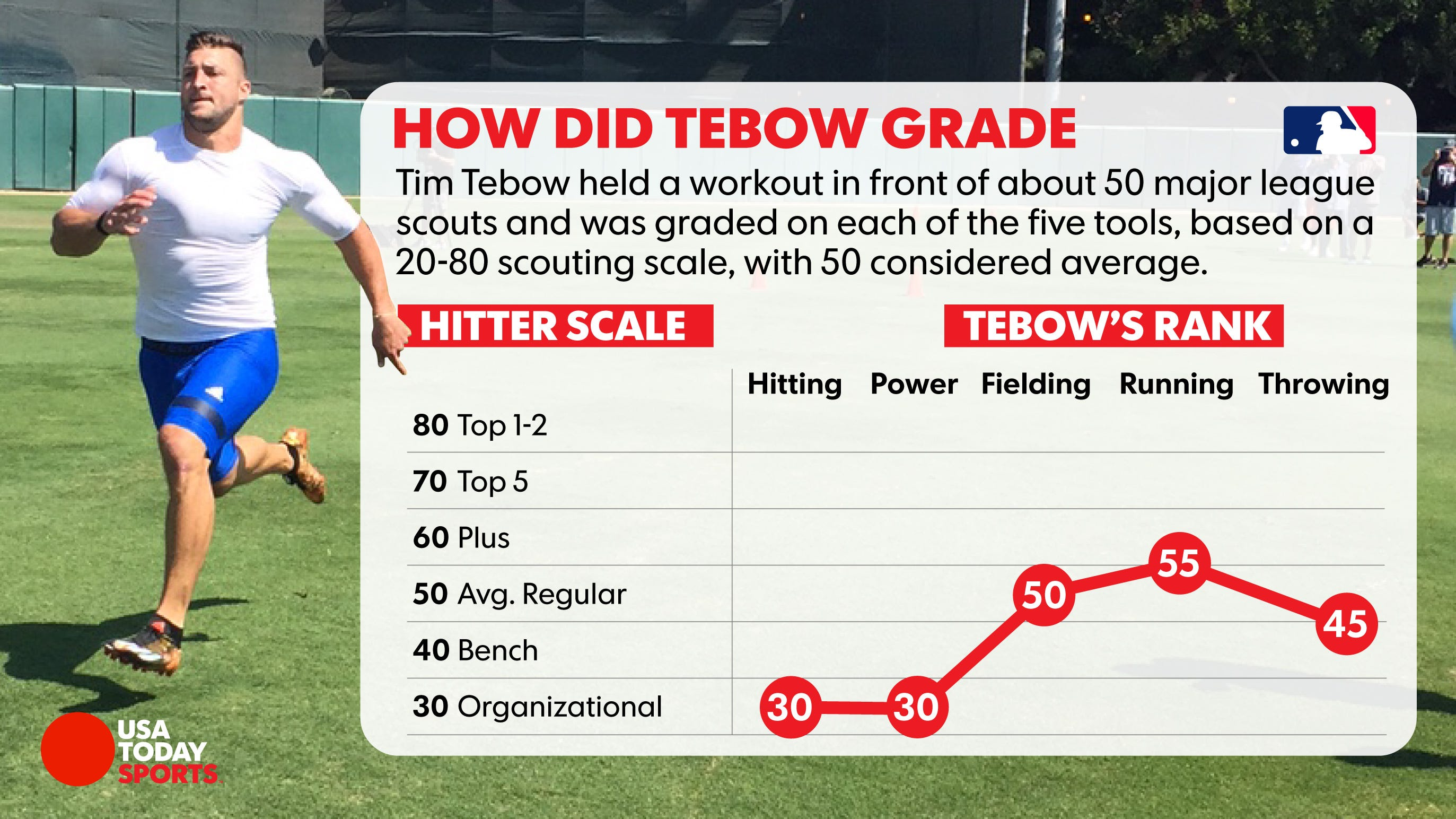 Mets know reality as Tim Tebow time begins: Major leagues are but a dream