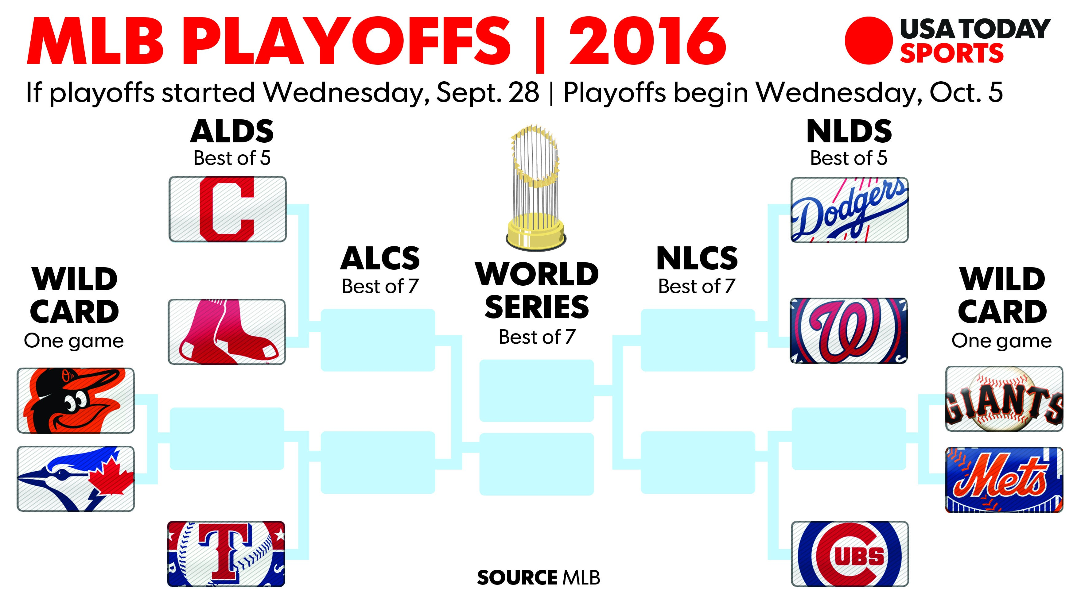 MLB standings: Playoff picture entering Wednesday, Sept  28