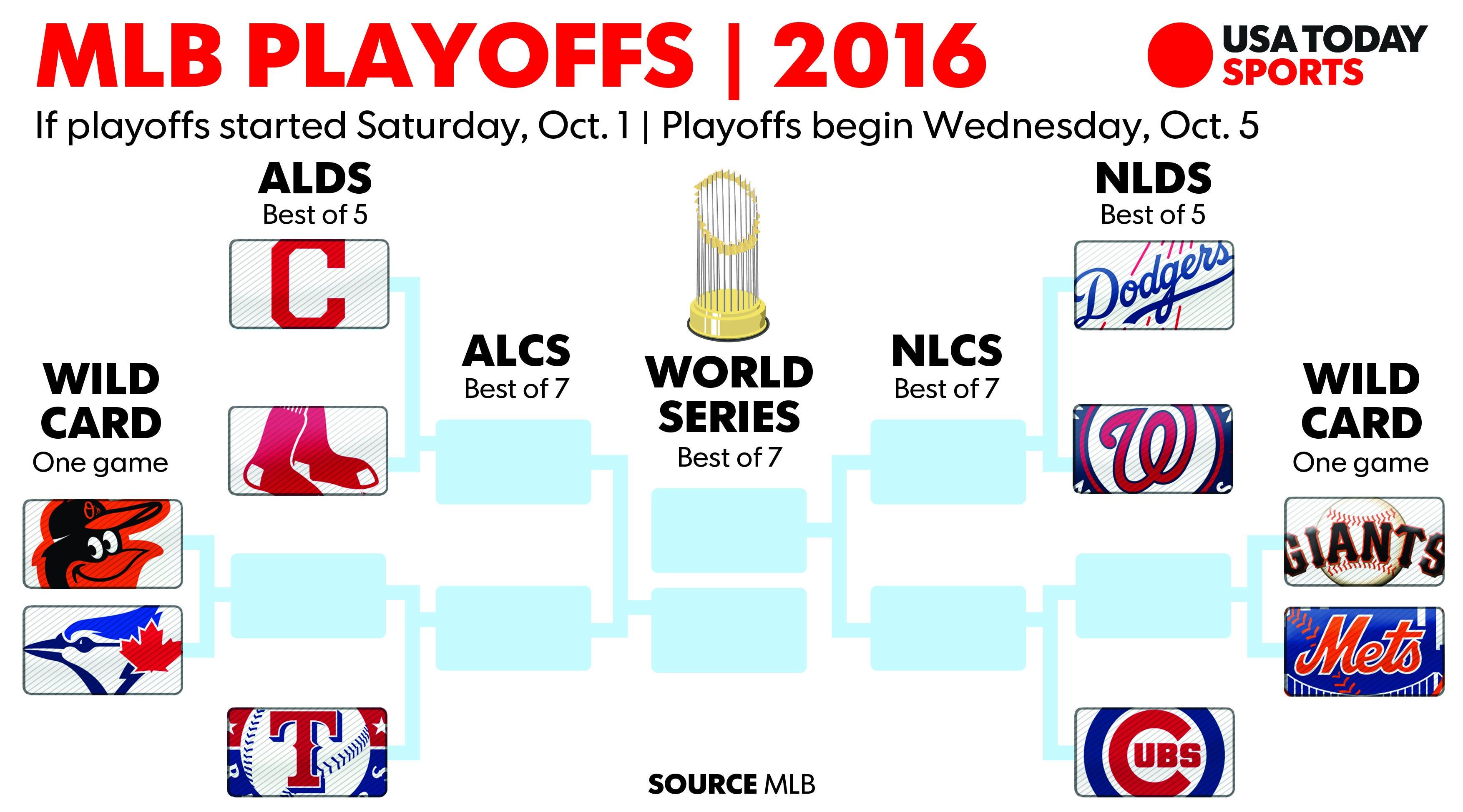 mlb home field advantage 2016 playoffs standing