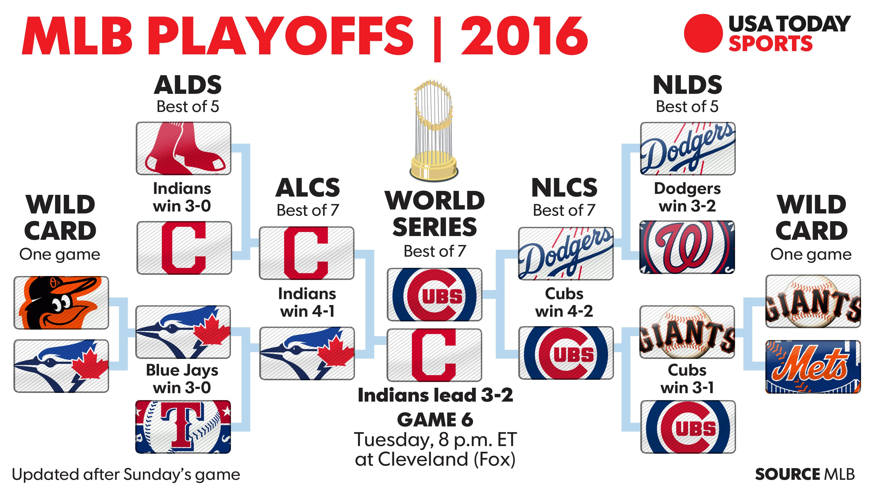 2016 mlb playoff game times