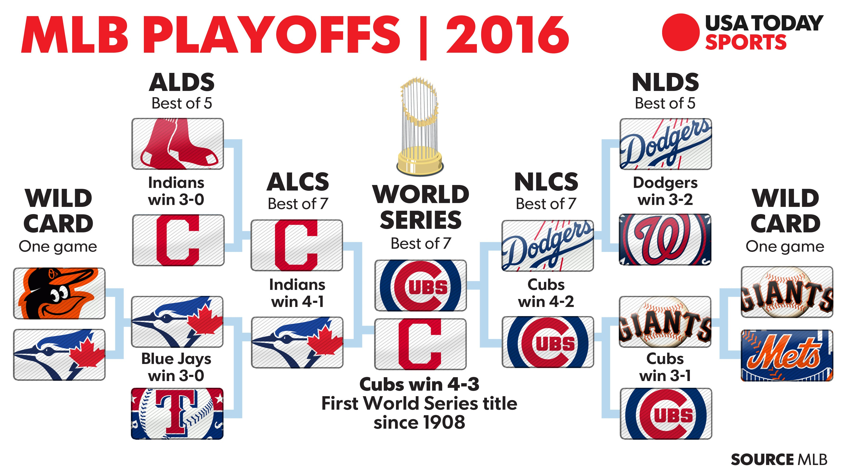 mlb postseason: schedule, start times, pitching matchups, tv info
