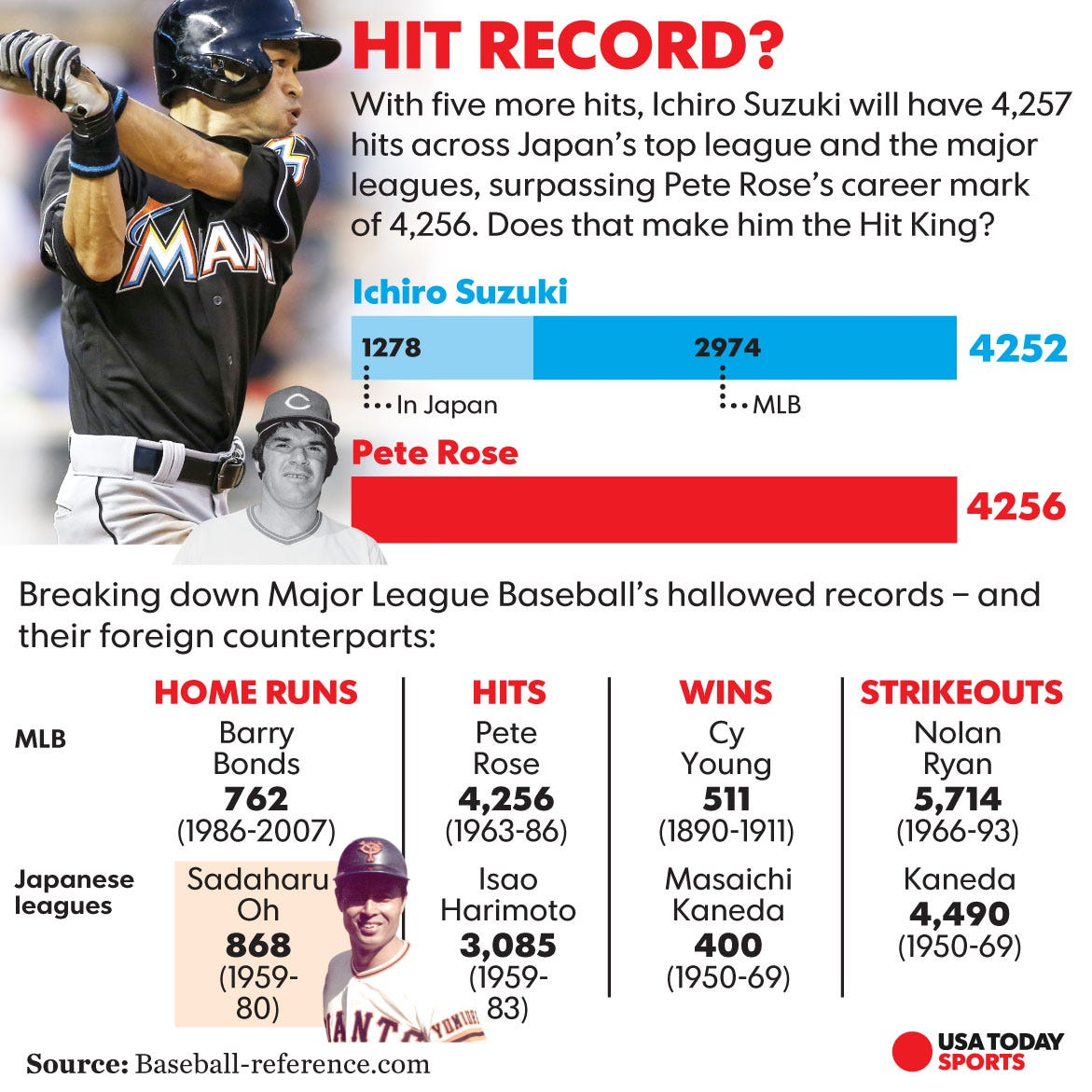 Ichiro Suzuki Career Stats Mlb And Japan