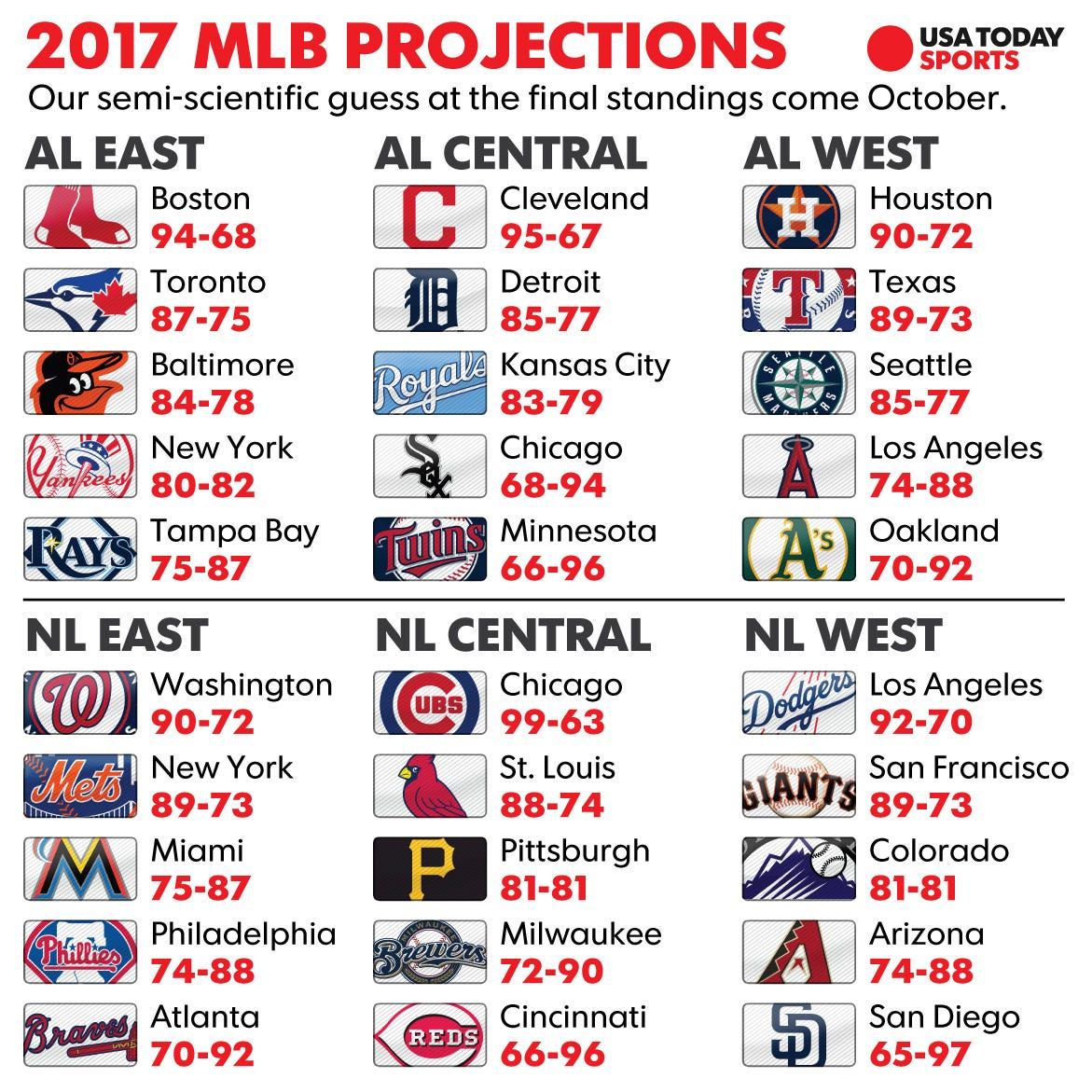 MLB win totals: How we see the 2017 season unfolding