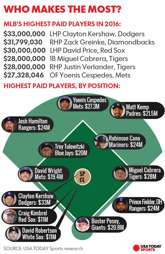 sports salaries The average salary for sports management ranges from approximately $31,331 per year for ticket sales representative to $90,748 per year for director.