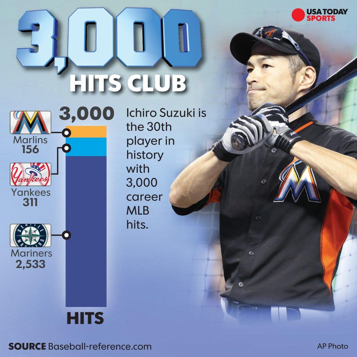 ichiro suzuki records 3,000th mlb hit with towering triple