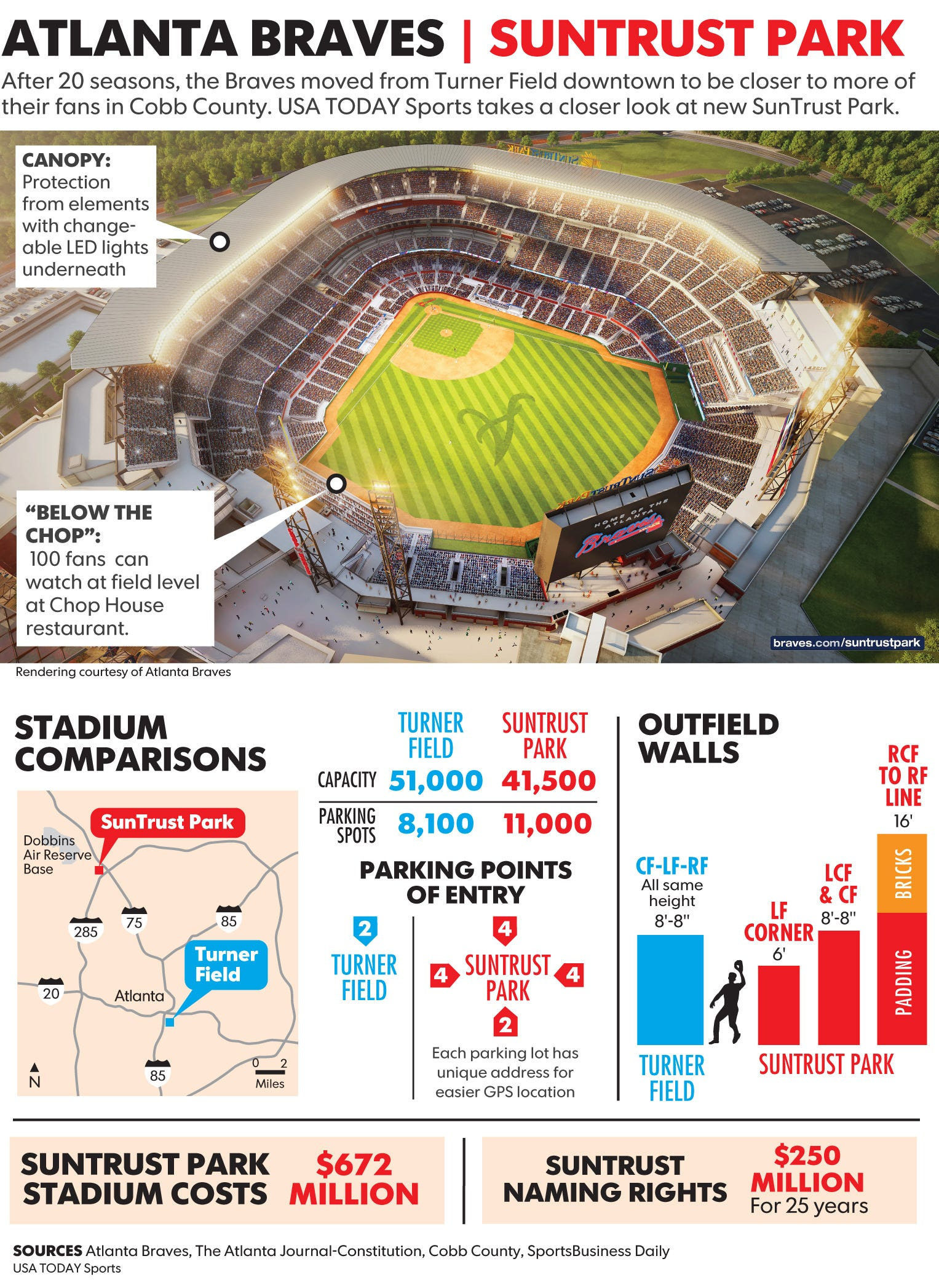 As Braves Open Suntrust Park Here Are Seven Numbers To Know Out In The Stadium Battery Is Source Of Electricity Our While Area Immediately Surrounding Far Away From I 85 Mess It Will Greatly Complicate Getting There Particularly Since Public