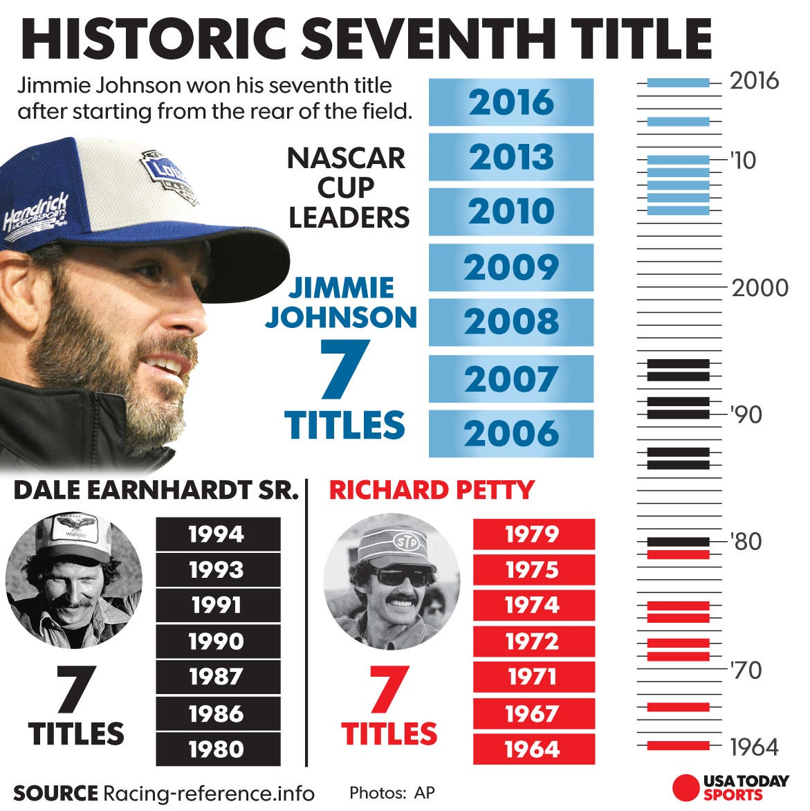 Jimmie Johnson wins record-tying seventh Sprint Cup championship