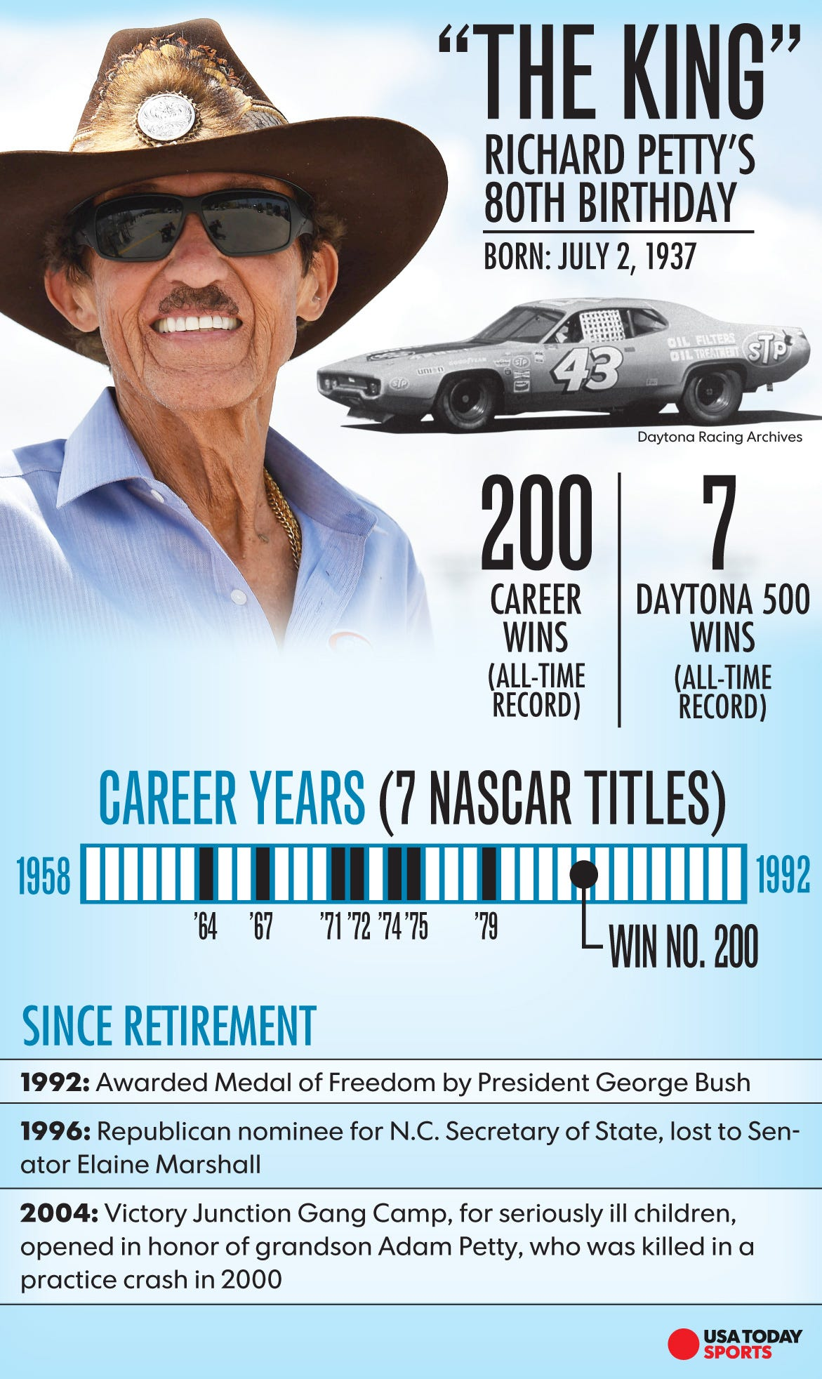 Image result for richard petty