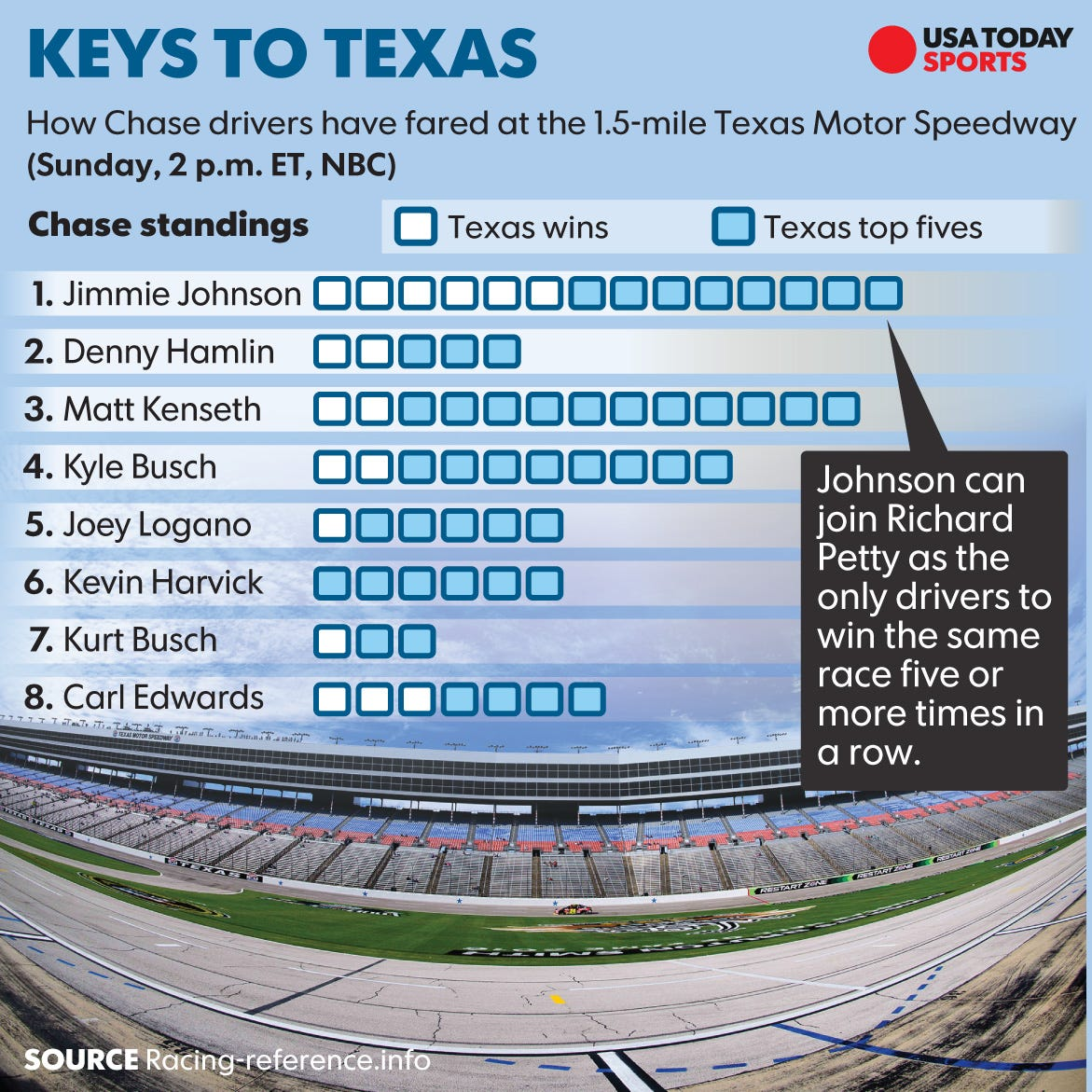 Sprint Cup At Texas: Start Time, Lineup, TV Schedule And More