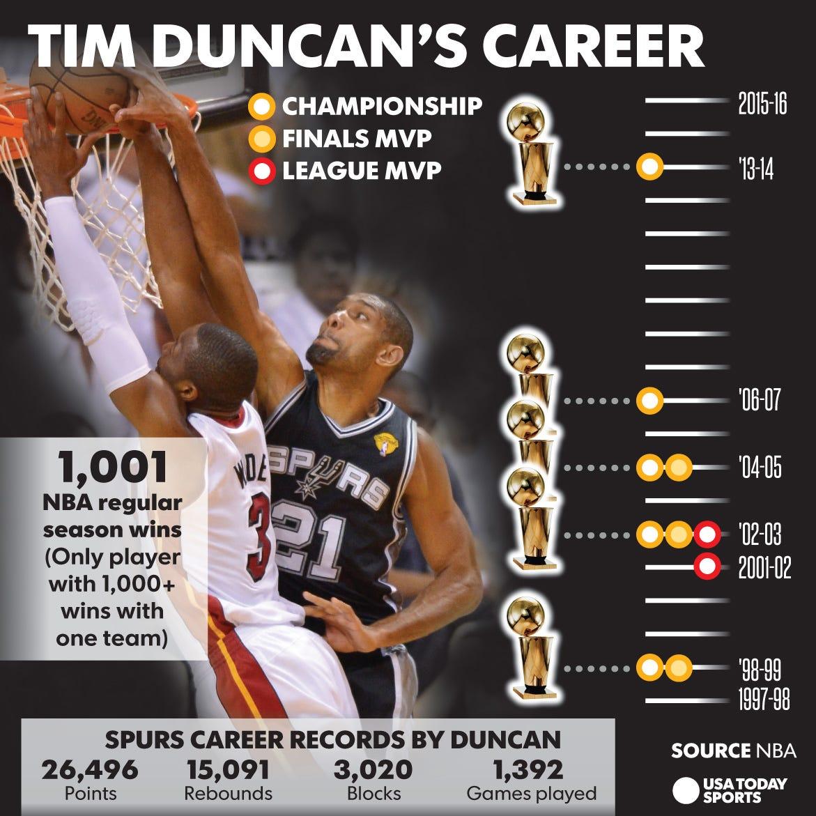 2ba4b35607e Spurs retire Tim Duncan s No. 21 jersey in emotional postgame ceremony
