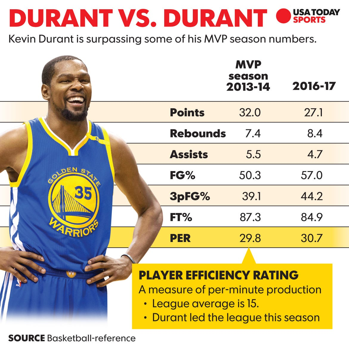 Efficient As Ever, Kevin Durant On Pace For Historic Season