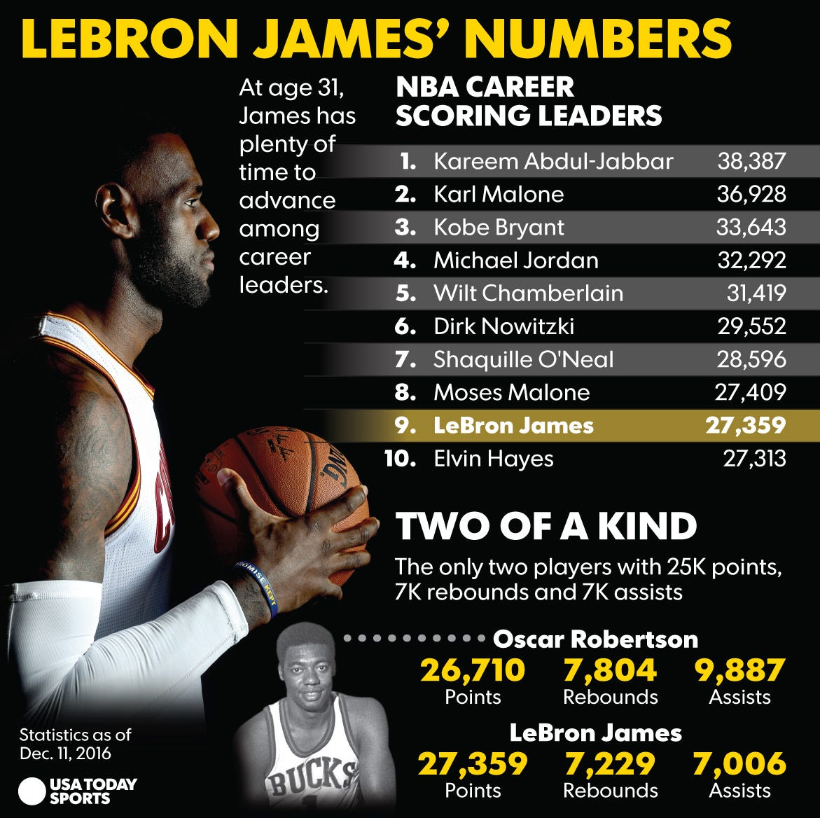 LeBron James on pace to reach uncharted territory in NBA record books