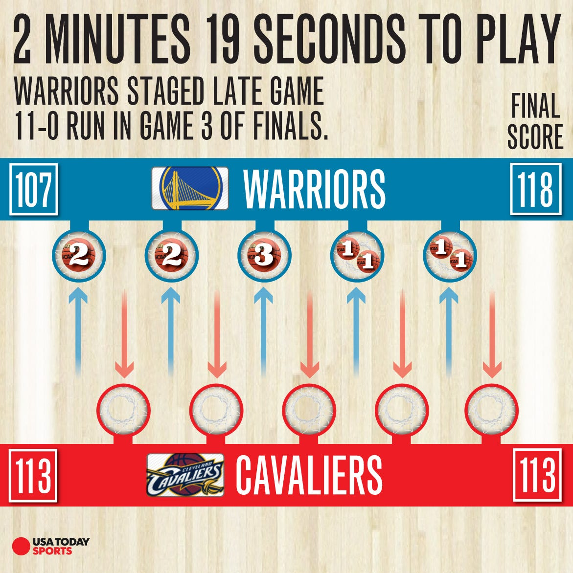 NBA Finals: Kevin Durant, Warriors stun Cavaliers for Game ...