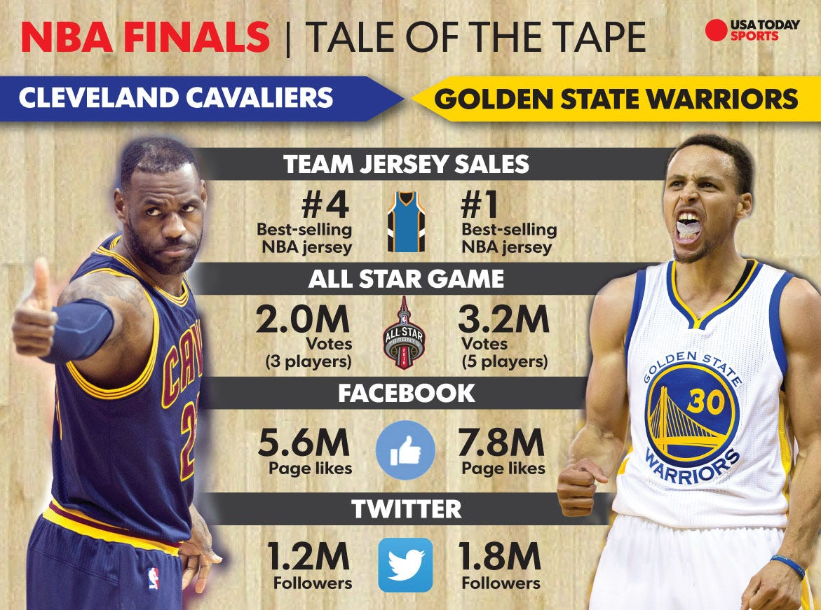 LeBron James vs. Steph Curry: An NBA Finals rivalry renewed