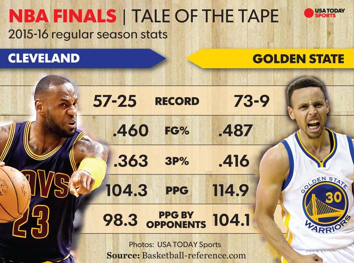 2016 NBA Finals: Warriors vs. Cavaliers
