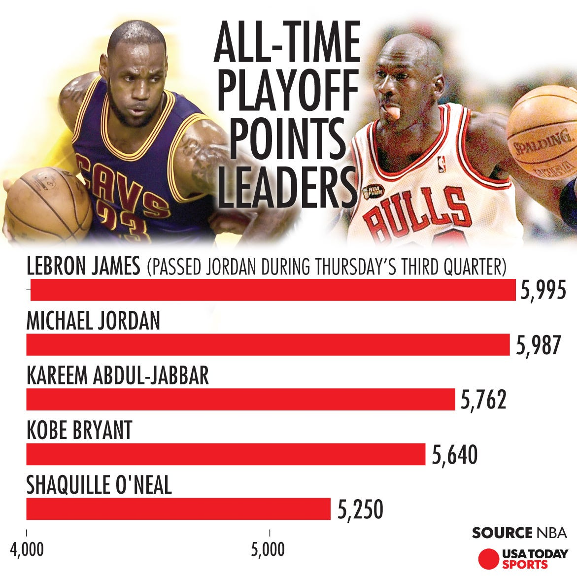 nba-most-playoff-points-lebron-james-mic