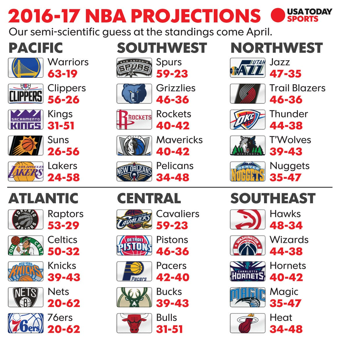 NBA win totals: How we see the 2016 season