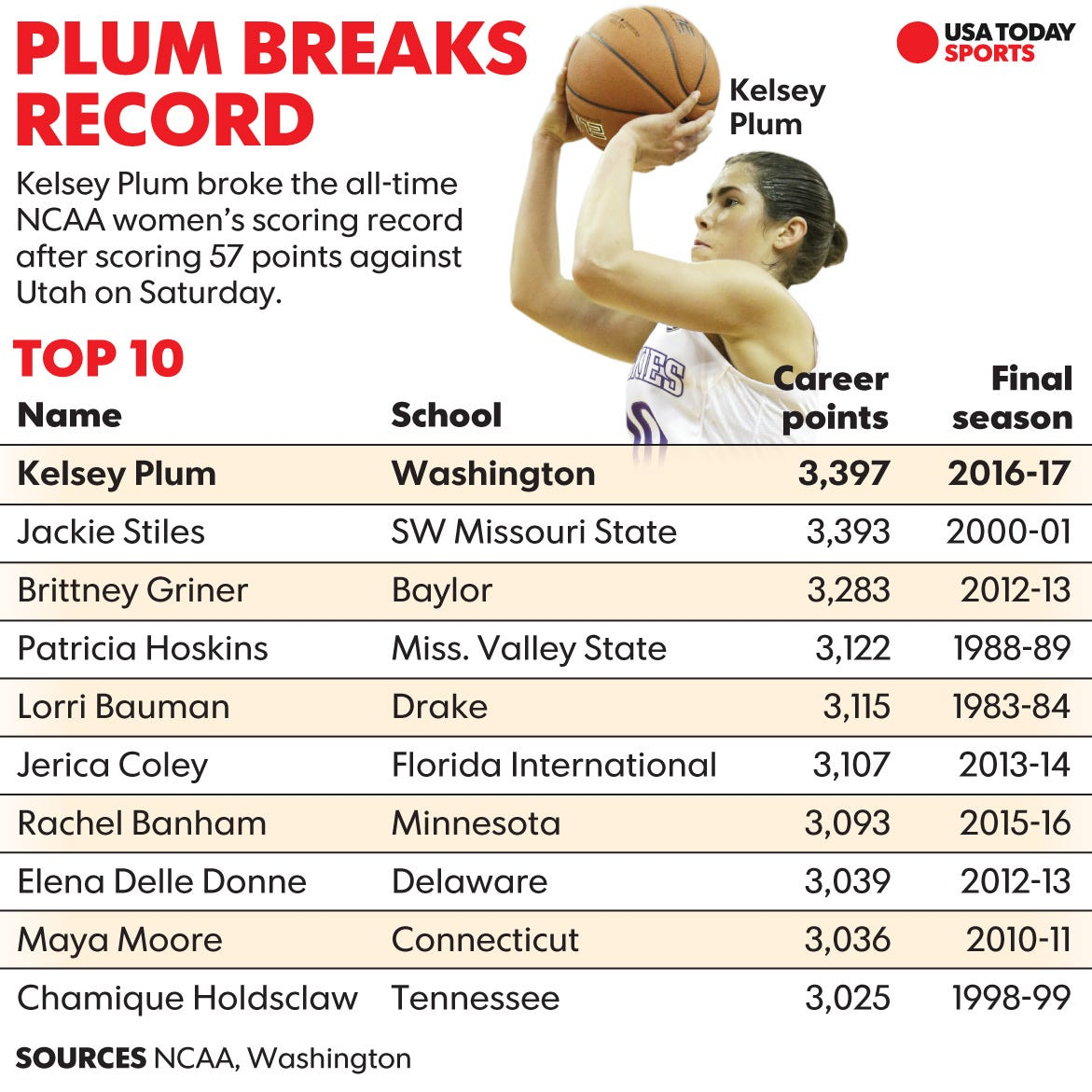 Kelsey plum major - Neighbors Also Expects Plum To Complain In The Coming Days About Her Three Missed Free Throws That Could Have Given Her 60 And A Share Of The Ncaa