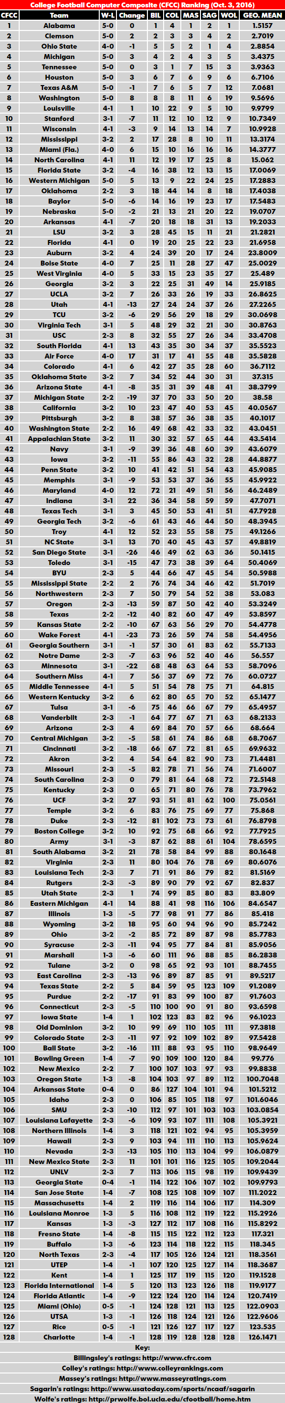 bcs rankings ncaaf champions