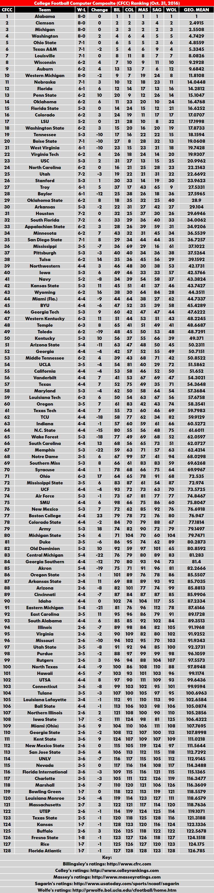 nacc sports bcs polls