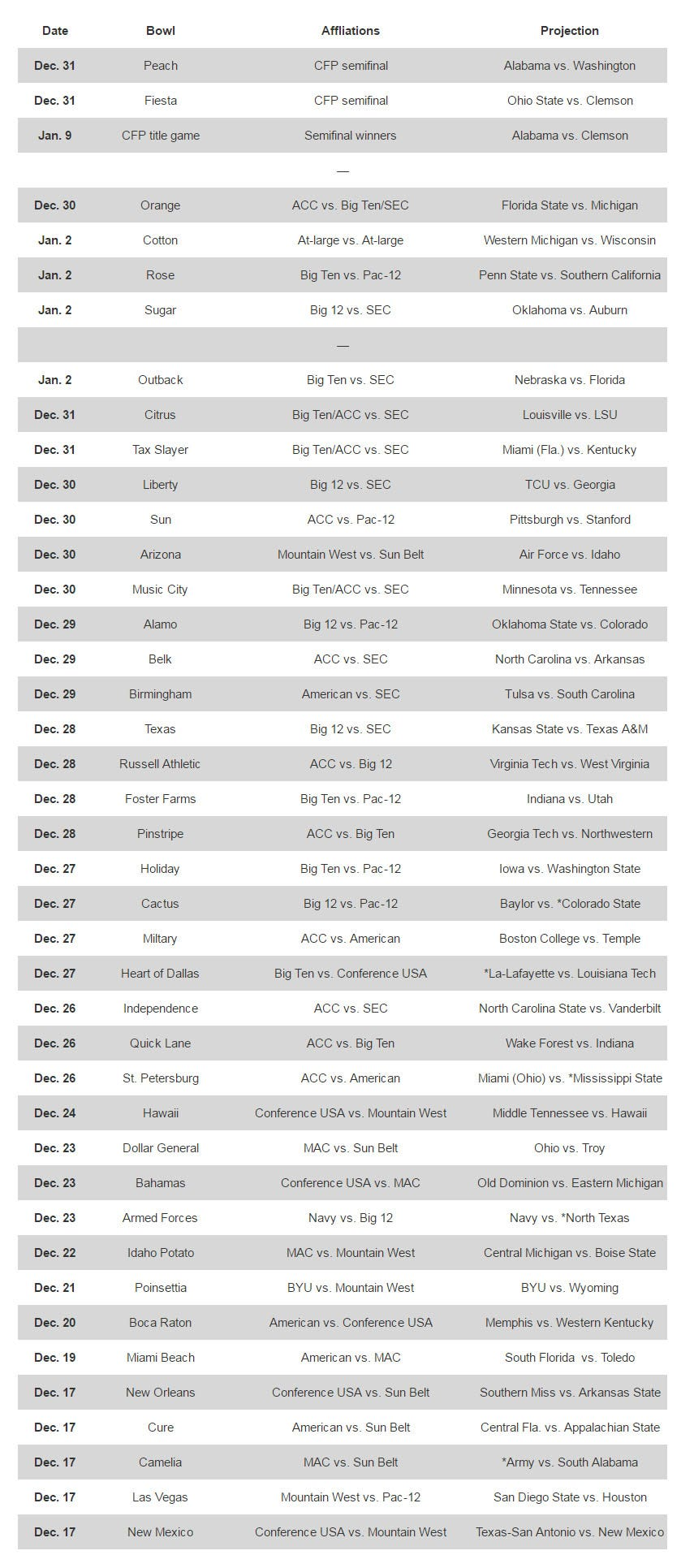 bowl projection South carolina gamecocks football's placement in athlon's way-too-early bowl projections might disappoint some usc fans, especially considering a chance to compete with georgia and where.