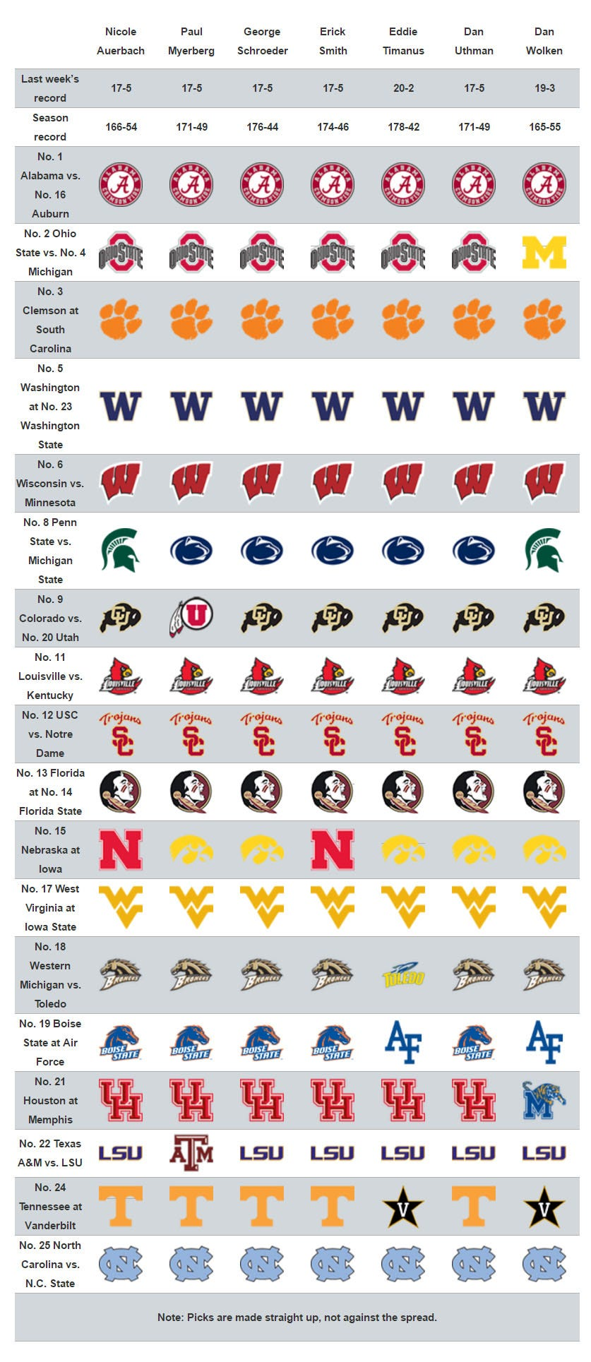 college football schedule week 13 college football games tomorrow