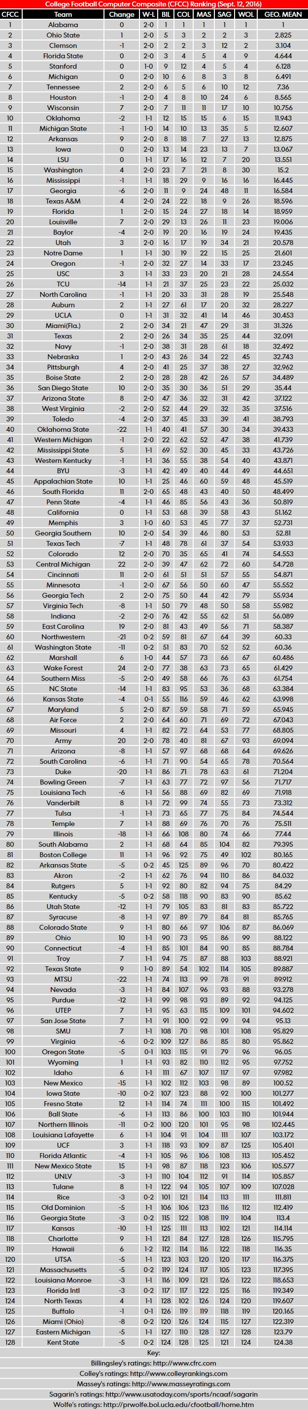 bcs rankings ncaa foot ball