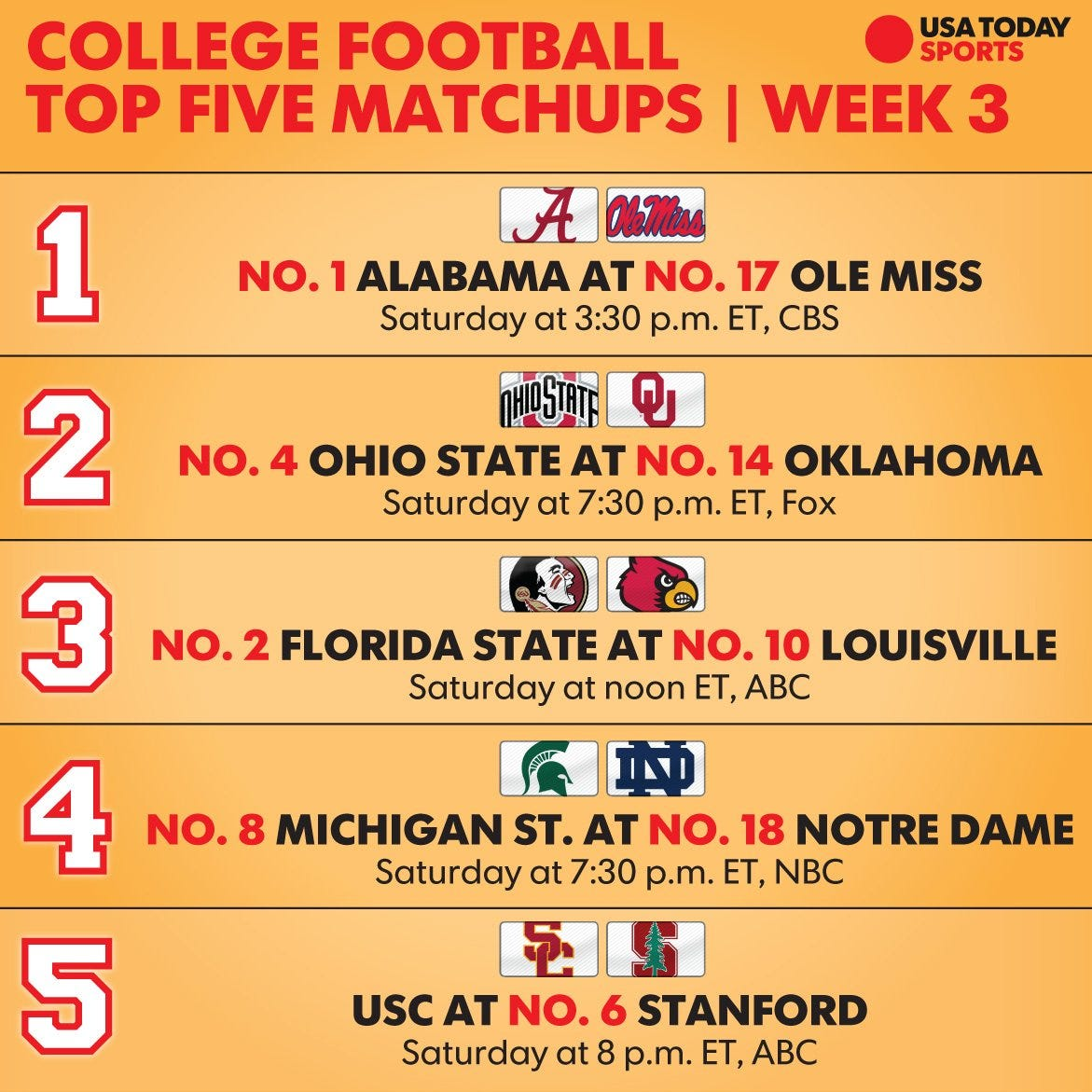 College Football Week 3: Top 25 Schedule, TV Times And