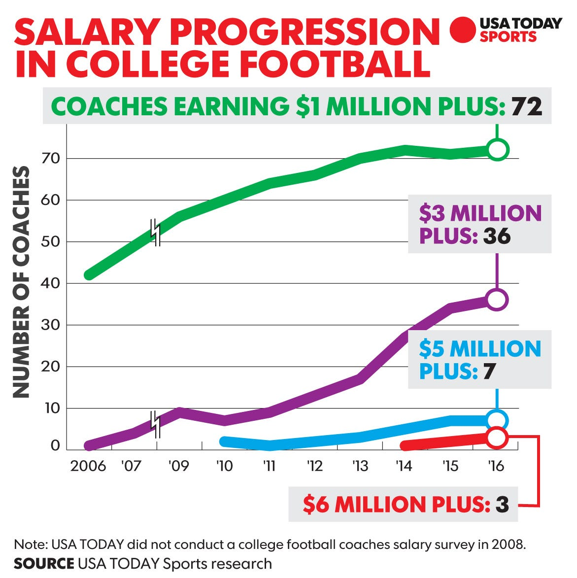 Hiring a college football coach is expensive. Firing one ...