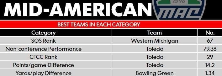 cnn college sports rankings