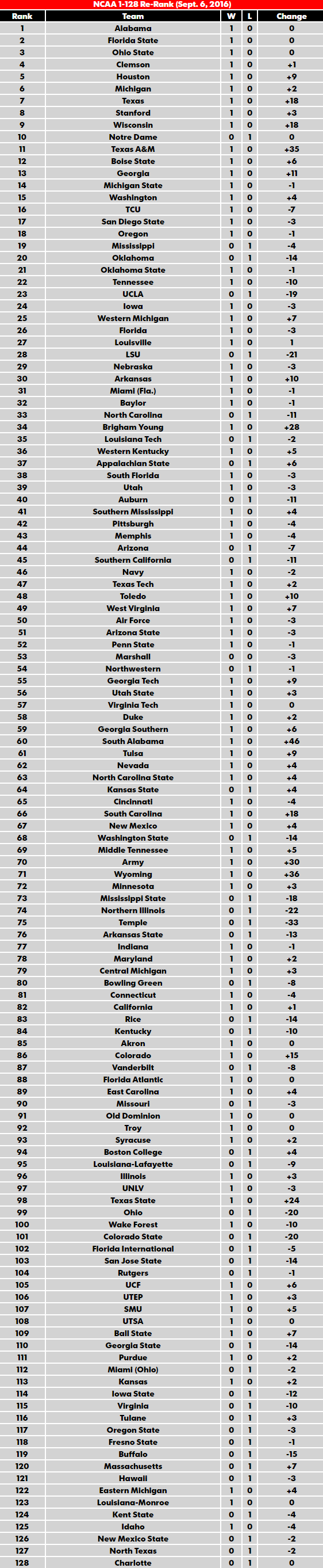 ncaa div 1 football rankings cfb score