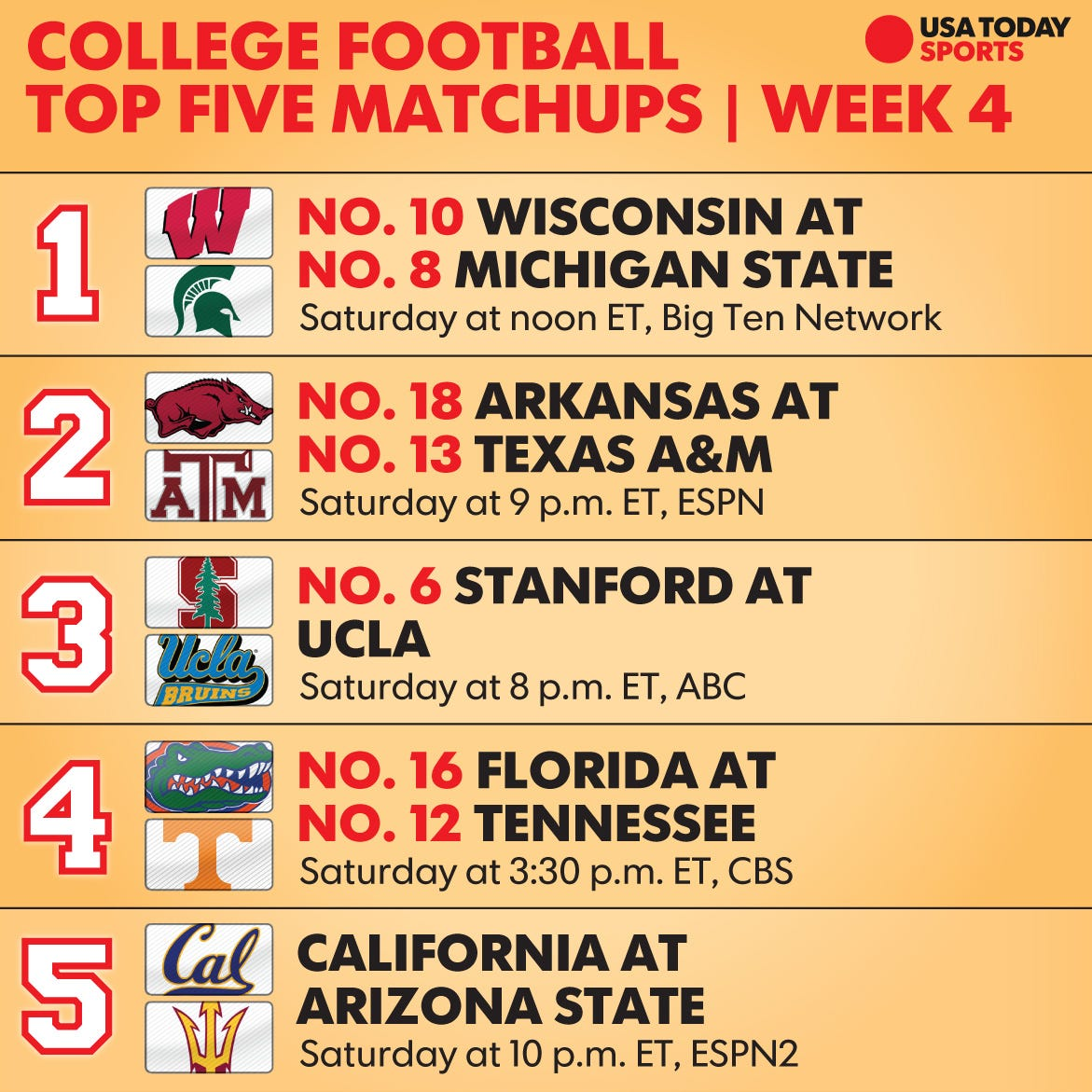 College Football Week 4 Top 25 Schedule Tv Times And