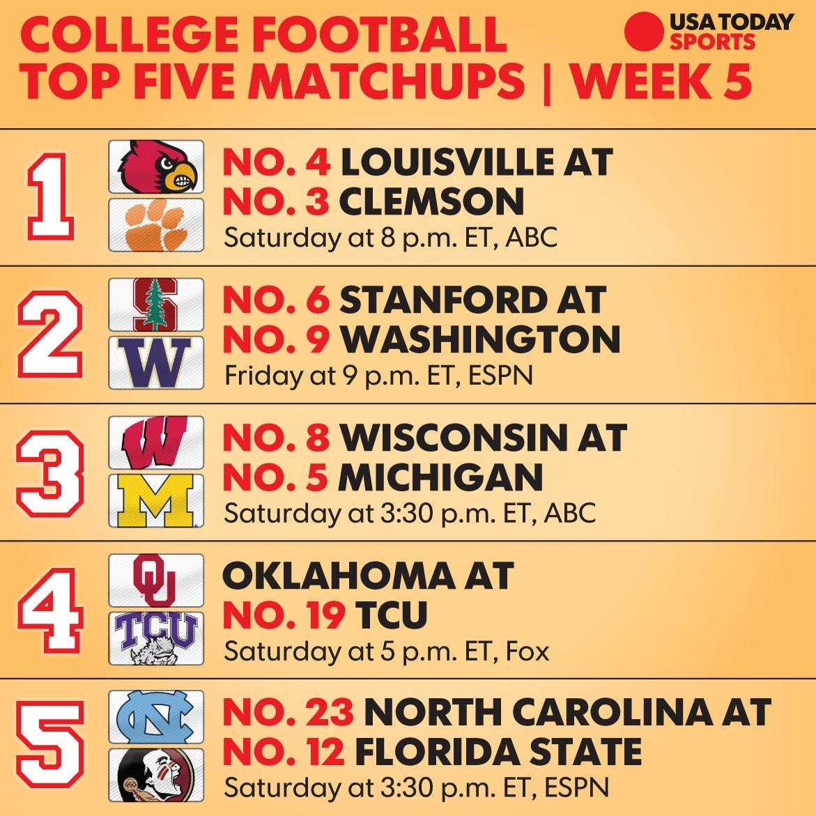 college football week 5: top 25 schedule, tv times and what to watch for