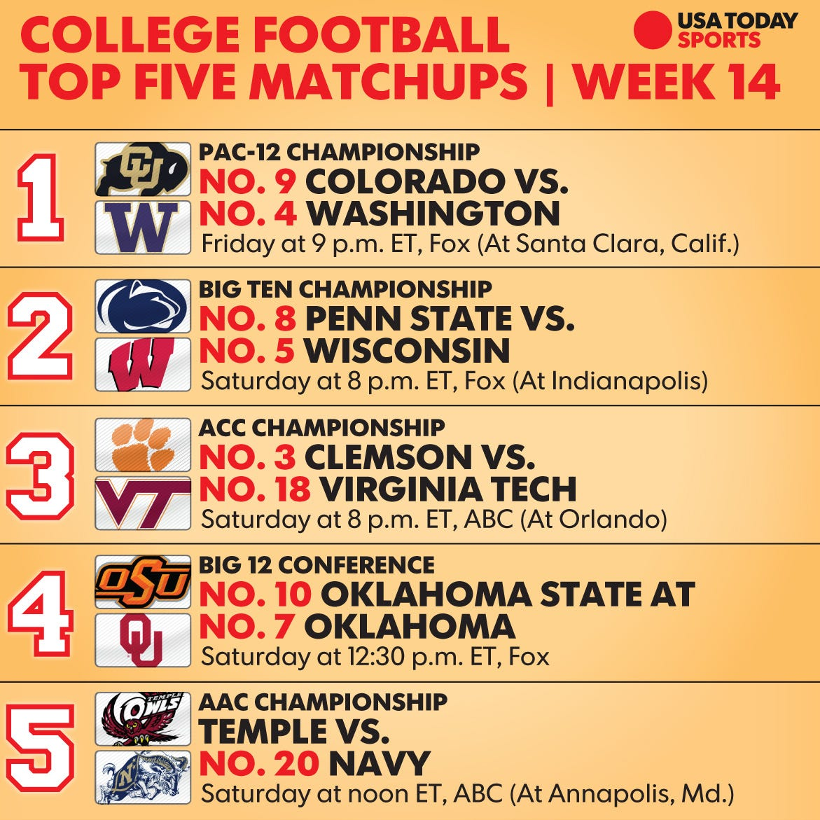 College Football Conference Championships: TV Times