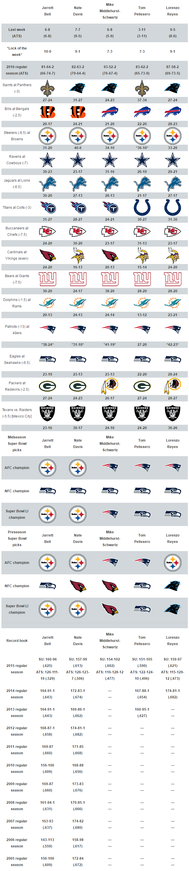 nfl betting pick nfl games today