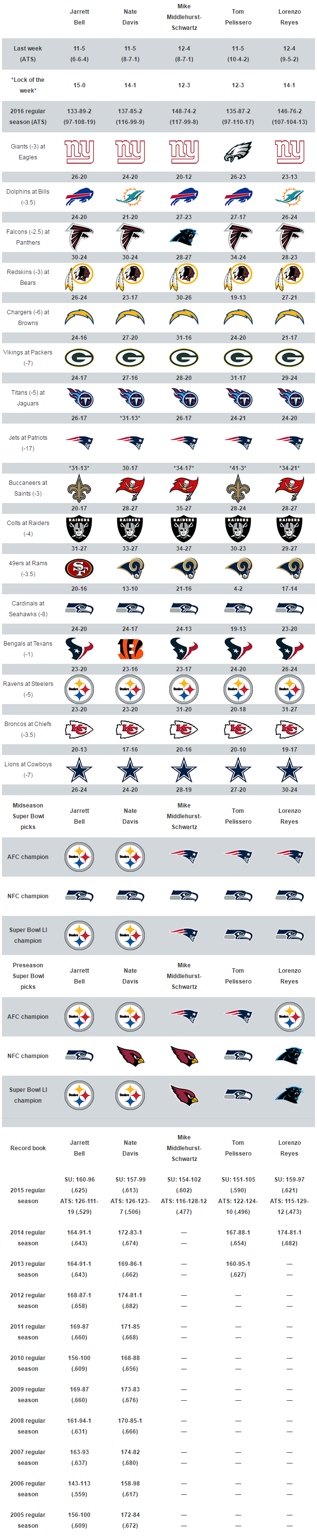 USA TODAY Sports' Week 16 NFL picks