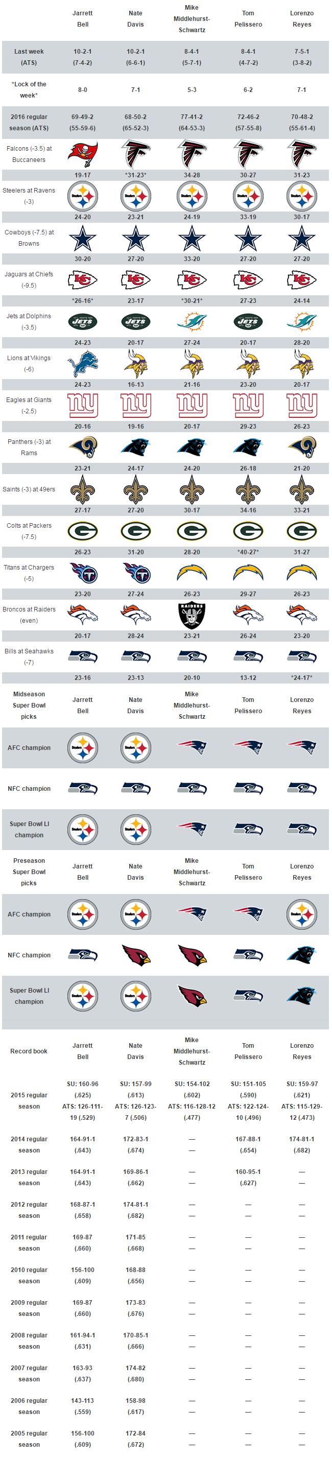 Week 9 NFL picks against the spread