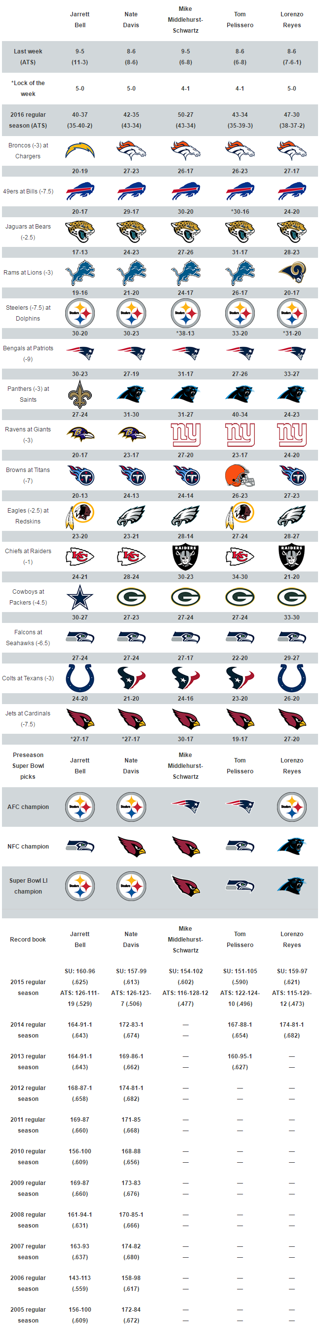 Usa Today Sports Week 6 Nfl Picks