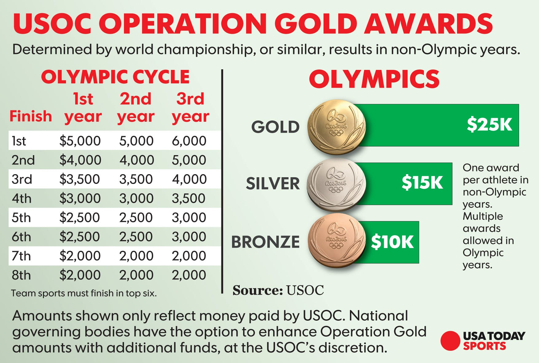 Olympics offer rare chance for NCAA athletes to be paid ...