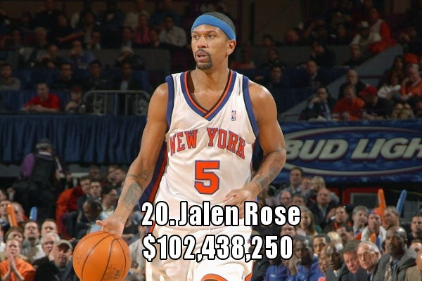 Highest-paid small forwards in NBA history