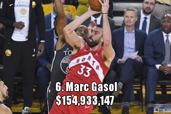 Highest-paid centers in NBA history